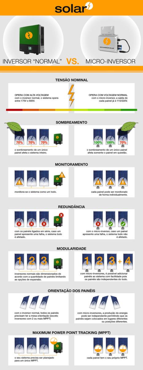micro-inversor-solar-grid