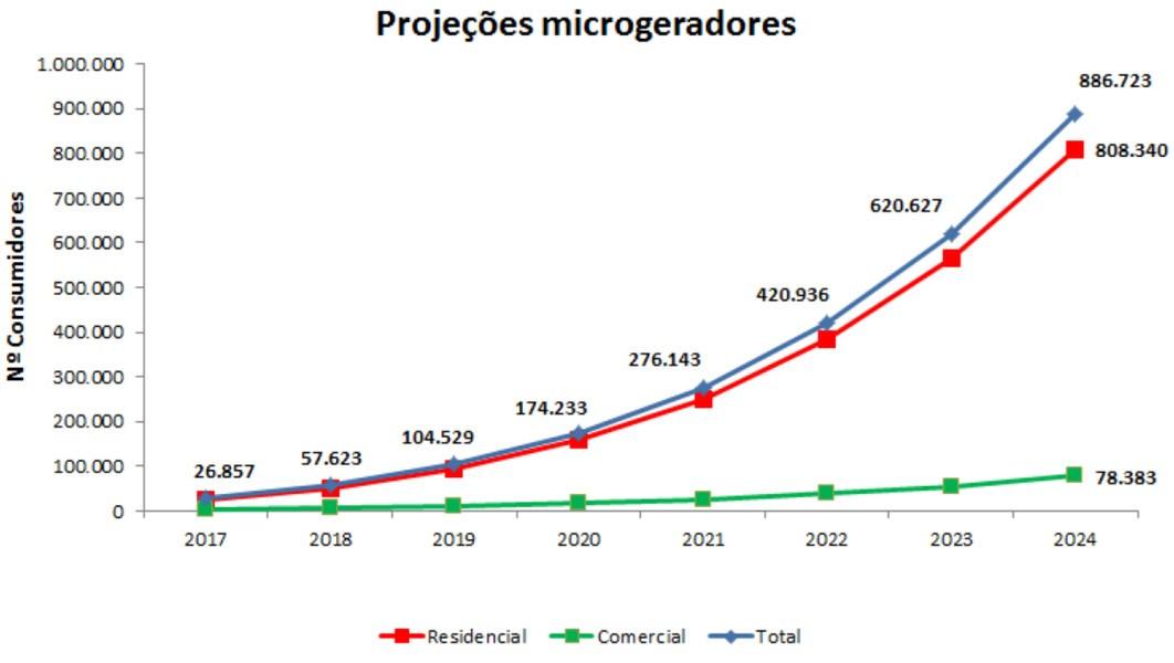 projeto micro geradores