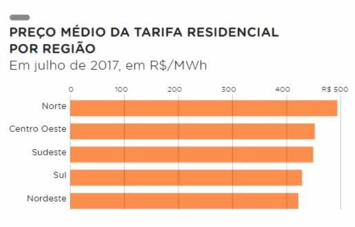 economizar energia eletrica tarifa